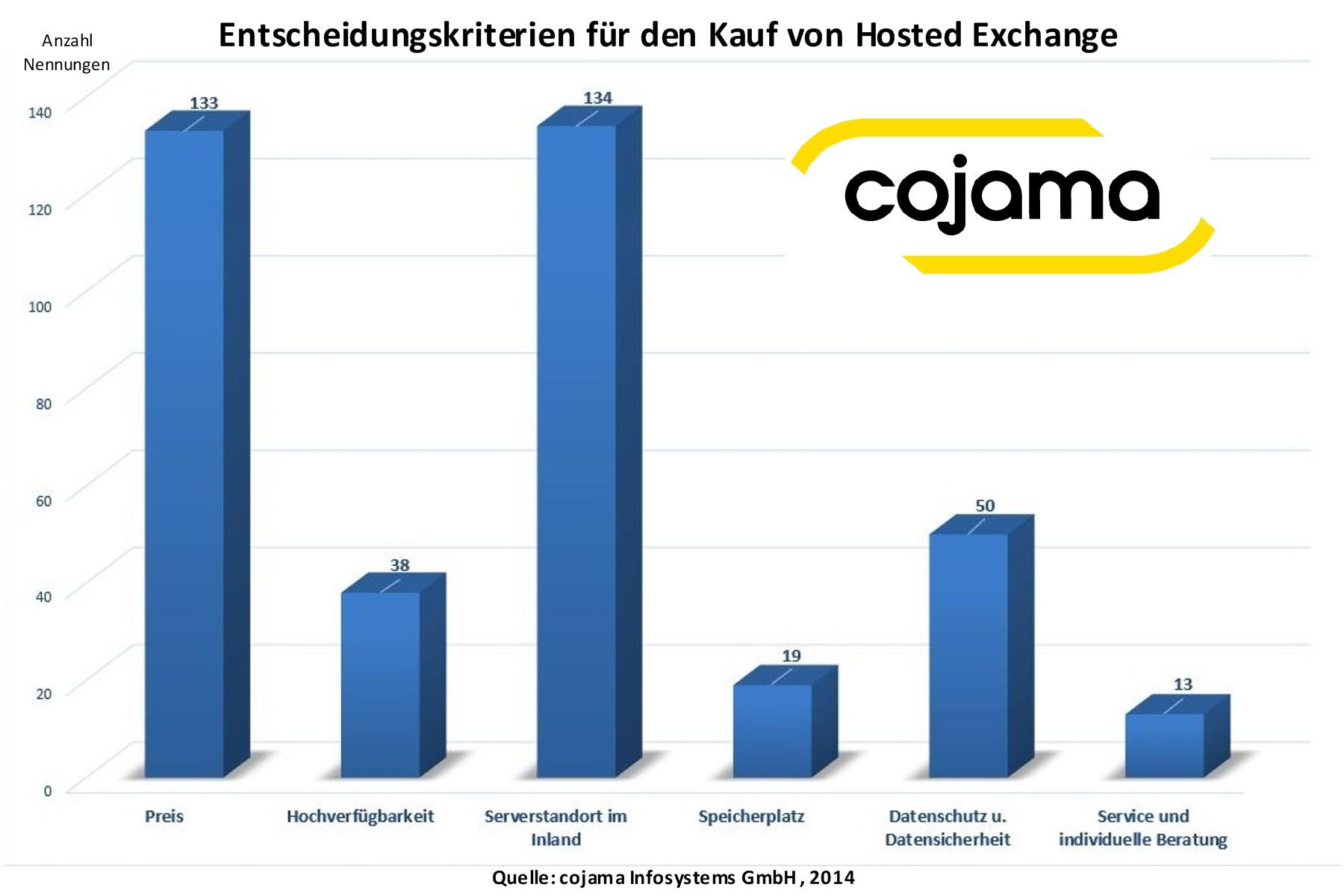 Gründe für den Kauf bei Hosted Exchange 2013