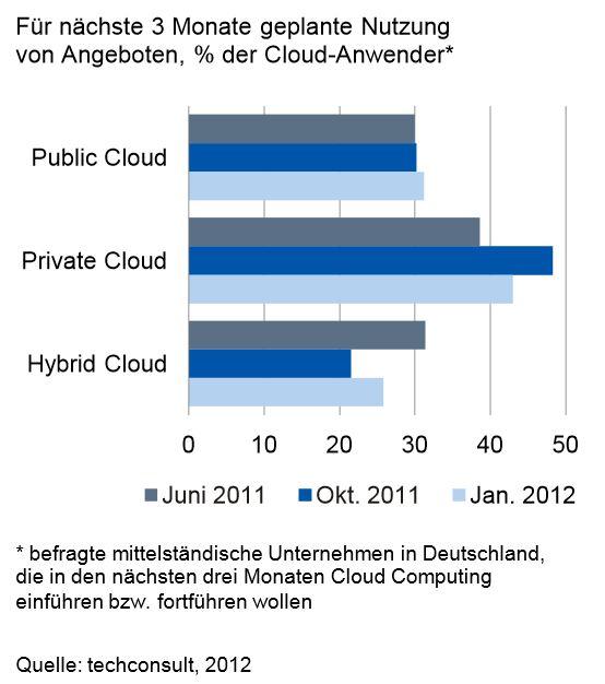 Geplante Nutzung von Cloud-Angeboten
