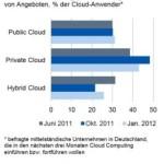 geplante Nutzung von Private, Hybrid und Public Cloud