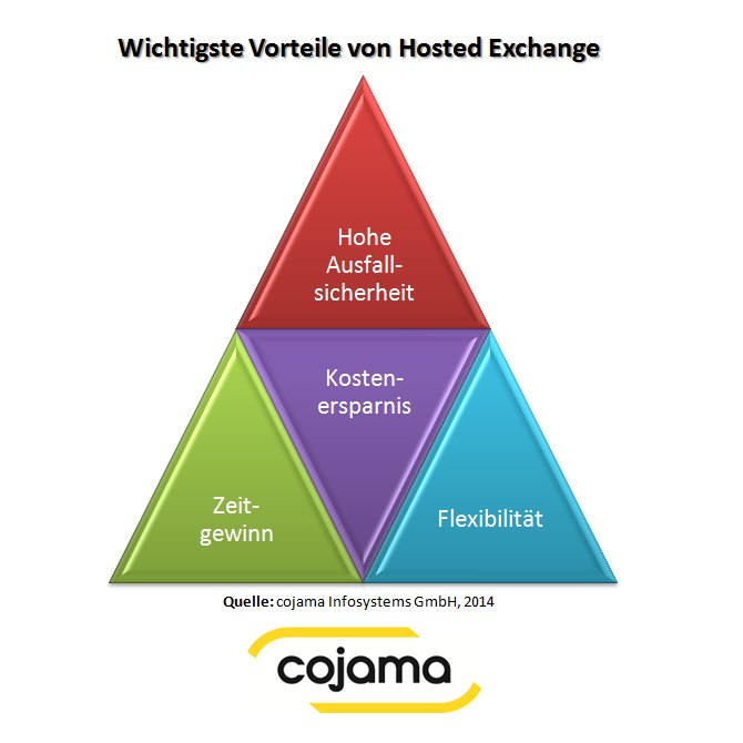 Die vier am häufigsten genannten Vorteile für Hosted Exchange