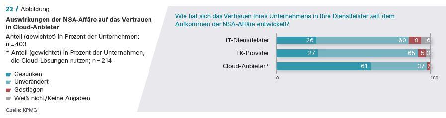 Vertrauen in Cloud-Anbieter