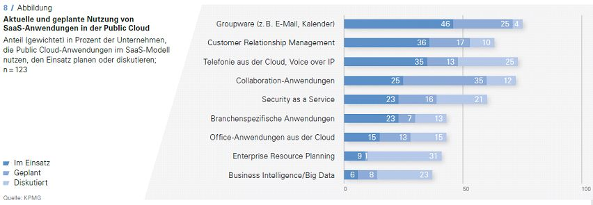 Cloud-Monitor-2015-Nutzung-SaaS