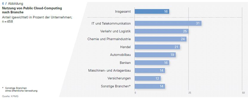 Public-Cloud-Branchennutzung-Cloud-Monitor-2015